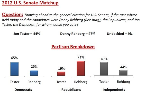 rehbergtesterpoll MT Sen Poll Watch: Rehberg (GOP) 47% Vs. Dem Sen Jon Tester 44%